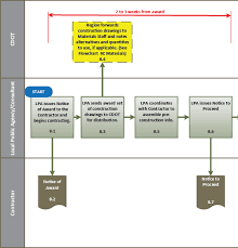 Flowchart 8 Award To Contractor Mobilization