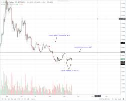 Consensus Chart Cardano Consensus Invest Eos Coin Price Chart