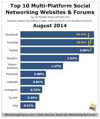 Top Job Search Websites Top Social Media Sites For Marketing Hired Jobs In Calhoun Ga