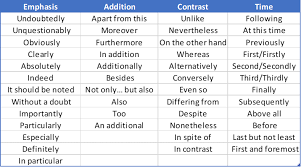 Transition Words For Essays The Ultimate 2019 List