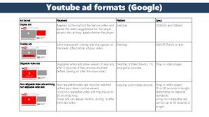 online format online video advertising