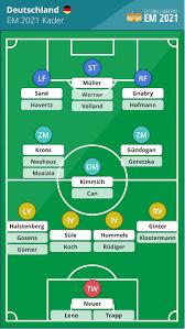 Die beiden letzten weltmeister frankreich und deutschland treffen am 15.6. Deutschland Em 2020 Kader Das Dfb Aufgebot 2021 Im Check