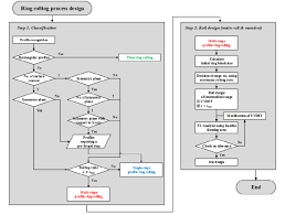 Flow Chart Of Process Design For Ring Rolling Download