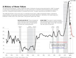 Home Value Chart Updated 1890 2011 Boing Boing