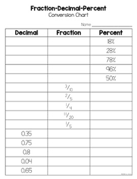 Fraction To Percentage Chart Fraction Decimal Percent Conversion Freebie