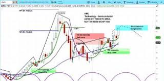 Stock Chart Analysis Archives Page 17 Of 179 See It Market