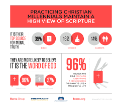 Millennials And The Bible 3 Surprising Insights Barna Group