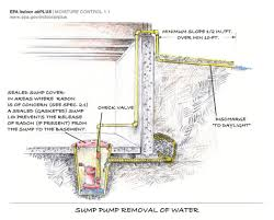 sump pump cover gasket building america solution center sump pump functions
