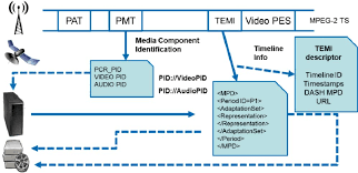Temi Descriptor In The Mpeg 2 Transport Stream Download Scientific