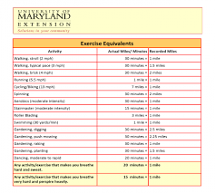 Exercise Equivalents University Of Maryland Extension