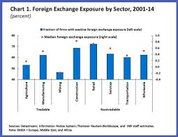 Foreign Exchange Chart Which Sectors Have Increased Exposure To Exchange Rate
