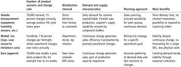 supply chain zara supply chain analysis images of zara supply chain analysis