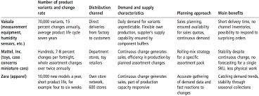 supply chain zara supply chain analysis images of zara supply chain analysis