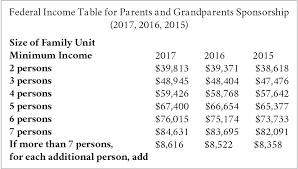 Super Visa Income Chart 2017 Parents And Grandparents Sponsorship Minimum Necessary