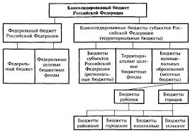 Реферат Финансовая система ее состав и стуктура ru Для целей планирования бюджетных ресурсов составляется консолидированный бюджет статистический сводный бюджет который объединяет финансовые ресурсы всех