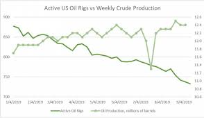 Us Oil Output Holds Steady As Amid Sliding Rig Count