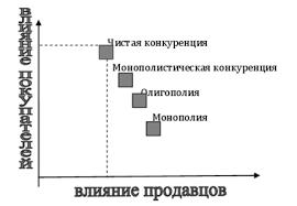 Формы конкуренции teb consulting ru Формы конкуренции