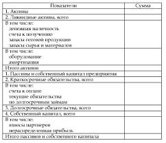 Финансовый раздел бизнес плана Балансовый план активов и пассивов фирмы