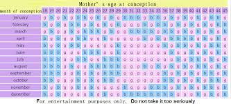 Chinese Calendar 2013 Baby Gender Predictor Chart Gender Prediction Shenzhen Travel Blog