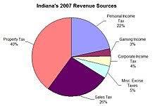 Taxation In Indiana Wikipedia