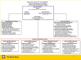 Omb Org Chart 2019 Ppt Budget Formulation U S Federal Executive Experience