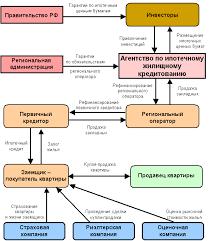 Ипотека Курсовая Александрова Рисунок 13 Схема взаимодействия АИЖК и участников ипотечного рынка