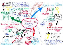 Mapas Mentales I Discurso De Steve Jobs En Stanford 2005