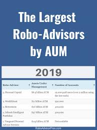 Betterment Growth Chart 2019 Robo Advisors With The Most Aum Whos Winning The