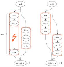 Computer Flow Chart Examples Programming Flowcharts Types Advantages Examples Study Com