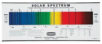 Spectrum Chart Solar Spectrum Chart