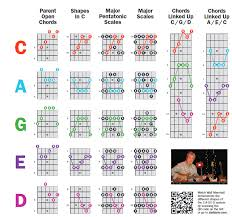 Guitar Caged System Chart Discussion A Helpful Chart For Seeing How Guitar Reddit