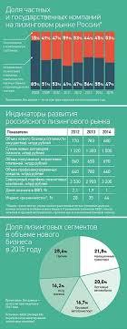 Лизинг Википедия leasing in russia jpg