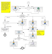 call flow process in a bpo contact center