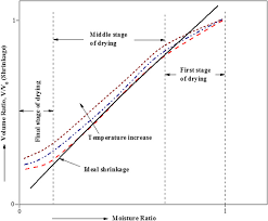 Heat Treat Shrinkage Chart Shrinkage Of Food Materials During Drying Current Status