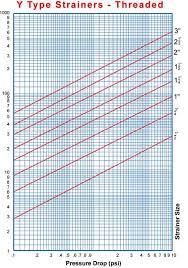 Pressure Drop Chart Pressure Drop Chart Threaded Y Strainer Sure Flow