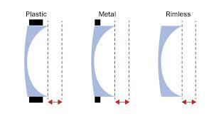 Lens Index Chart Optician