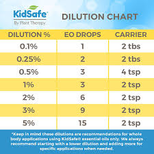 Essential Oil Dilution Chart For Kids Plant Therapy Essential Oils Calming The Child Synergy Relaxing And Soothing Blend 100 Pure Kidsafe Undiluted Natural Aromatherapy Therapeutic
