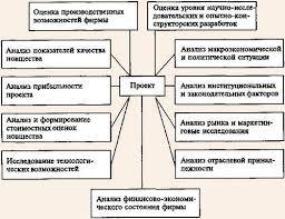 Реферат Сущность и виды инноваций ru Приложение 2