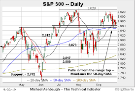 200 Day Sma Chart Charting A Shaky October Start S P 500 Challenges Key