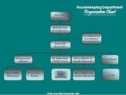 Housekeeping Department Functional Chart Housekeeping Department In The Organization Warigunawan