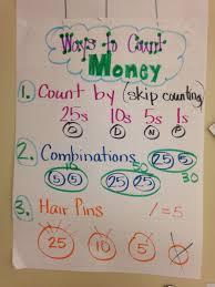 Ways To Count Money Math Anchor Charts Math Charts