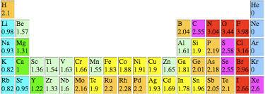 Solubility Of Liquids