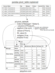 Sample Data For Pivot Table Pandas Pivot Table Explained Practical Business Python