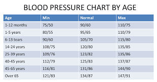 Bp Chart Per Age Blood Pressure Chart For Pharmacists And Pharmacy Students