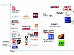 News Organizations Chart Infowars Chart Classifies Media Outlets By How Tyrannical