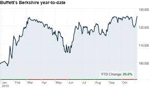 Warren Buffett Money Chart Warren Buffetts Berkshire Hathaway Earnings Fall 8 Nov
