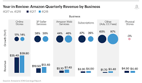 Quick Take Amazons Earnings Signal Shift To Services