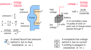 Home Appliance Amp Reference Chart Water Circuit Analogy To Electric Circuit