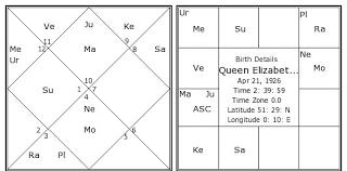 Queen Elizabeth Ii Birth Chart Queen Elizabeth Ii Kundli