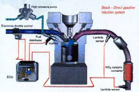 new generation direct injection gasoline engine brunel engine diagram